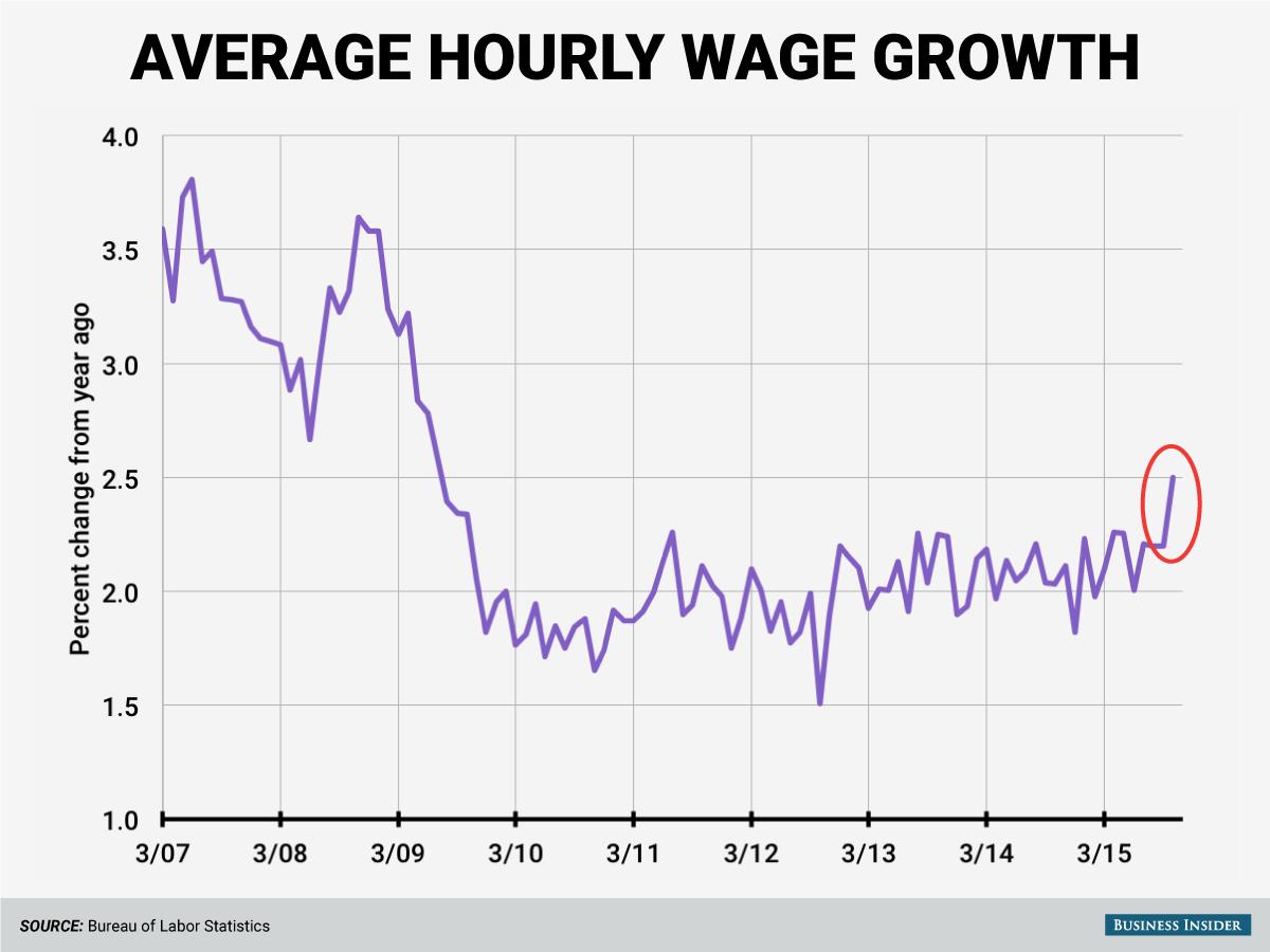 october-2015-average-hourly-earnings-oval