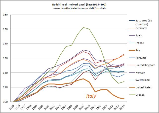 redditi reali nei vari paesi