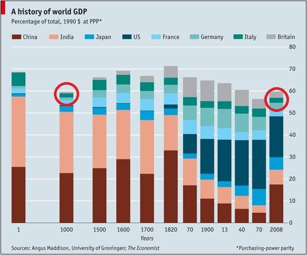 History of world GDP