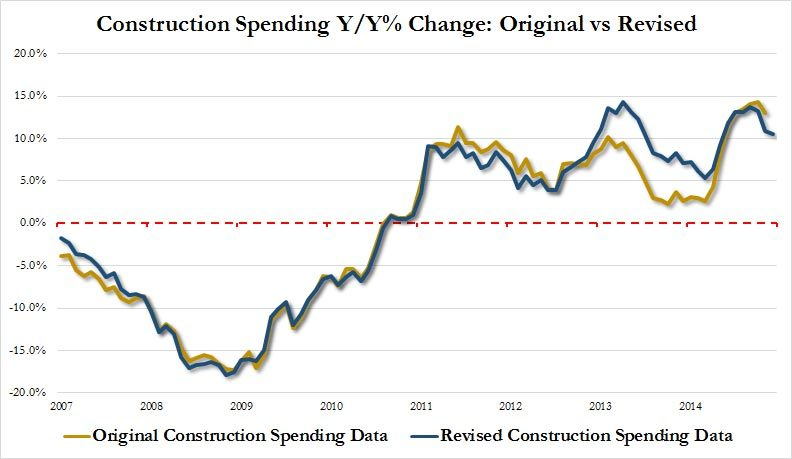 construction spending revised
