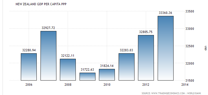new zealand gdp pro capite