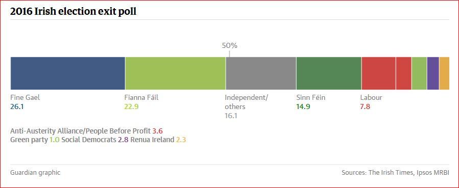 Irlanda exitpoll