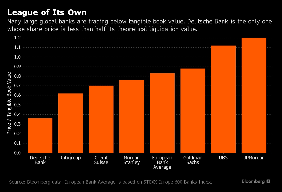 banche rapporto valore di borsa-valore di libro