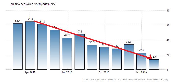 euro-area-zew-economic-sentiment-index