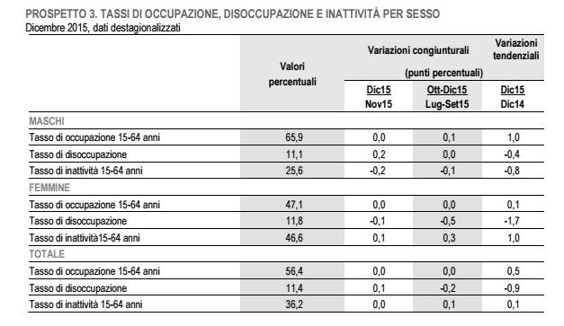 tabella 3 istat