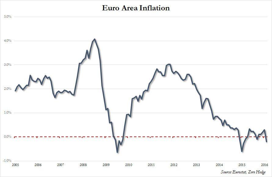 Eurozone inflation Feb