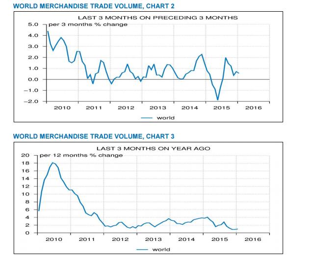 commercio mondiale trend