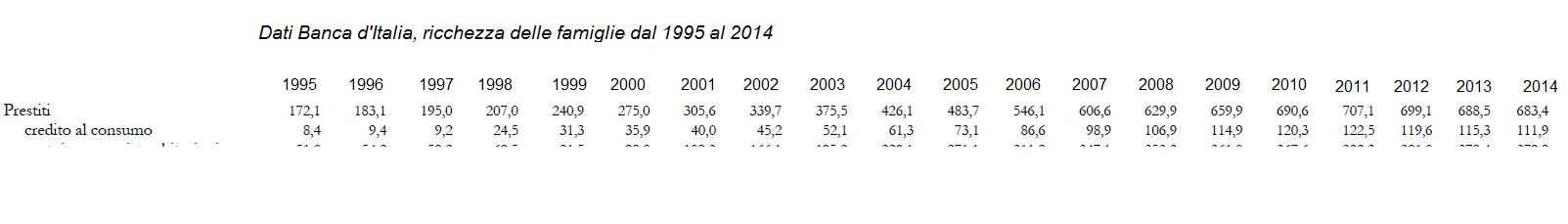 prestiti personali 1995 2014