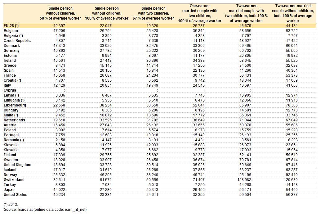 redditi annui netti lavoratori comparati
