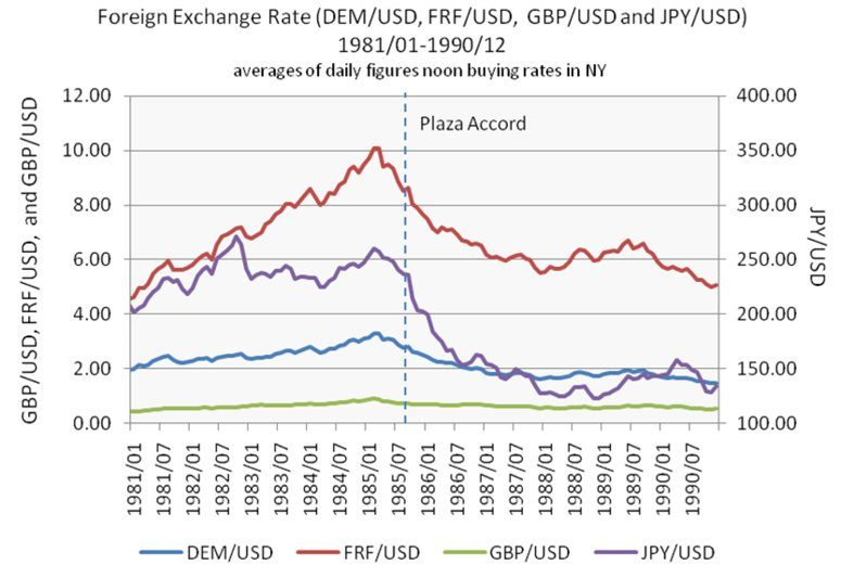 what-was-the-plaza-accord-and-what-does-it-have-to-do-with-pressure-on-china-to-revalue-the-yuan