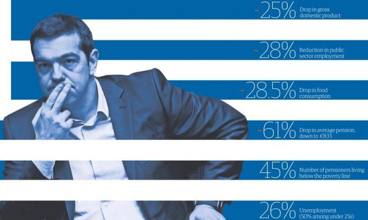 Grecia come Italia: banche sequestrano la prima casa se sei in difficoltà