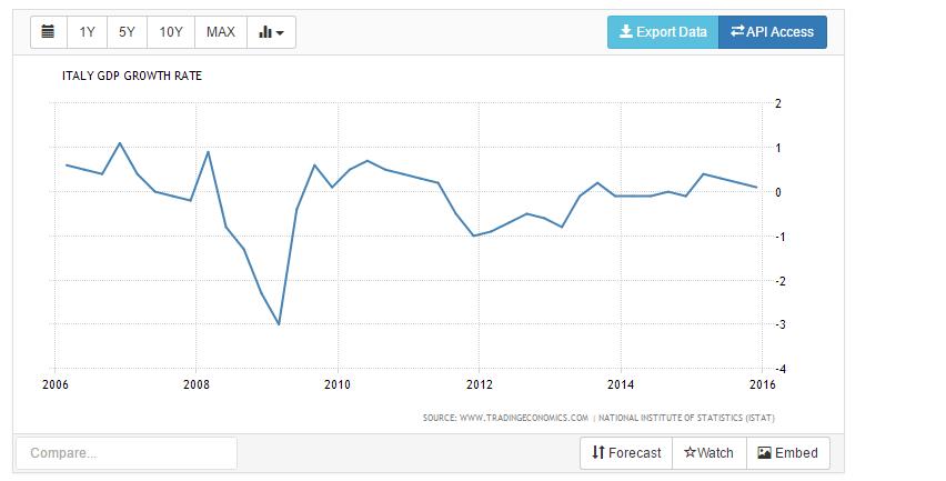 Italia gdp groth rate.
