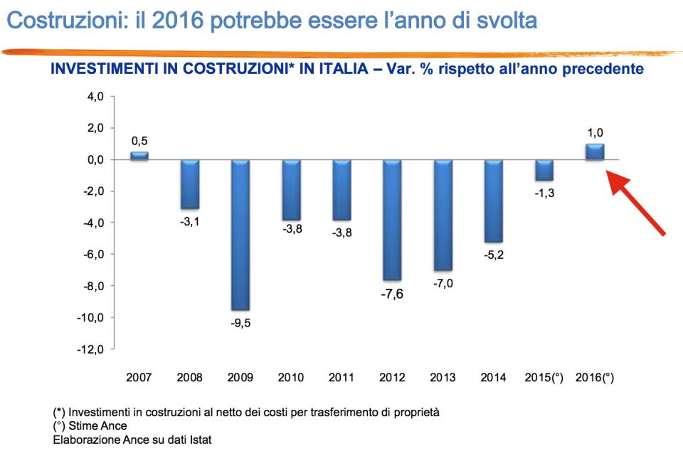 investimenti-in-costruzioni-in-italia