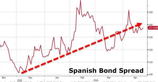 spanish bond spread