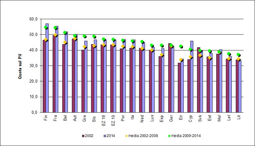 spesa pubblica su PIL 2