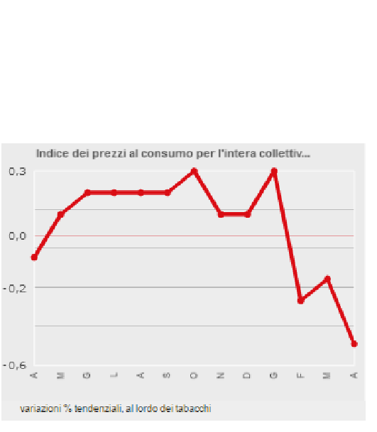deflazione italia 3-16