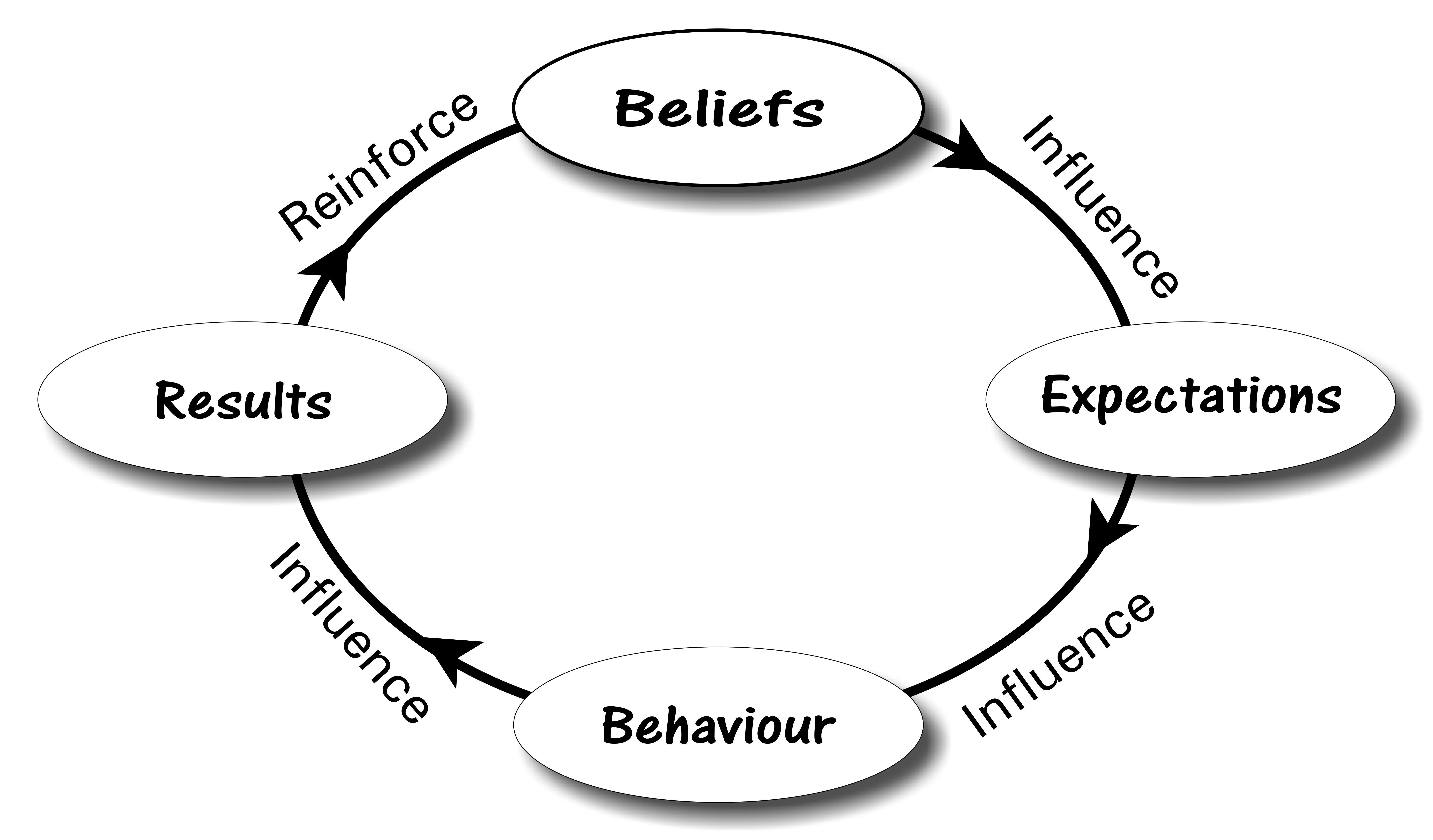 Self-fulfilling-Prophecy-Model