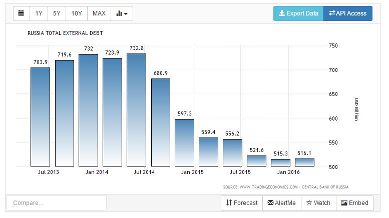 debito estero russo