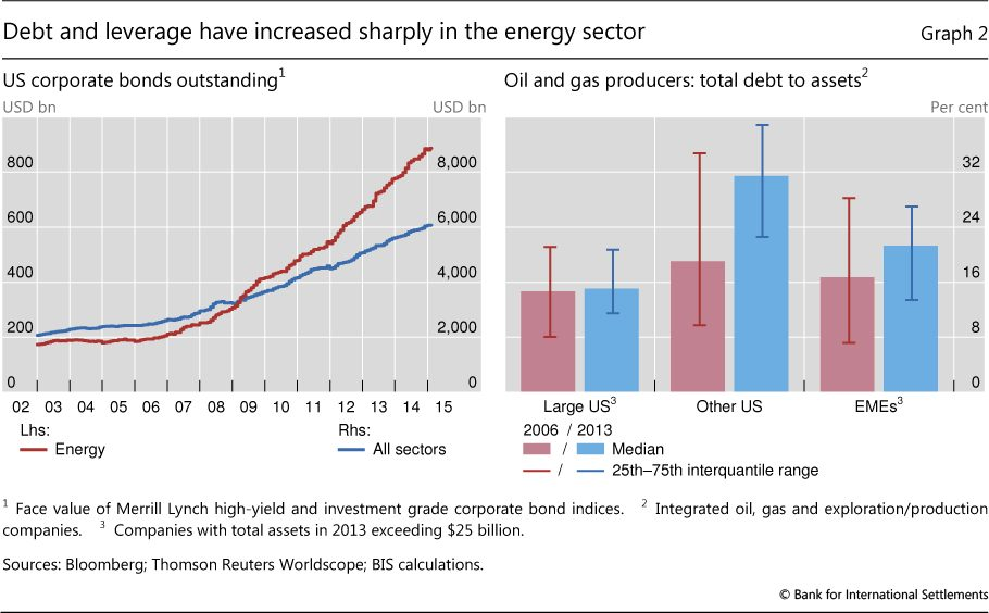 energy debt