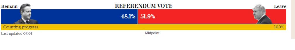 risultato brexit