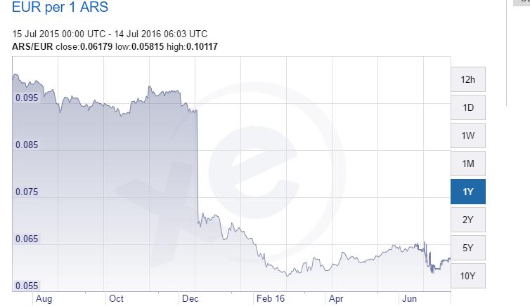 ars-dollar