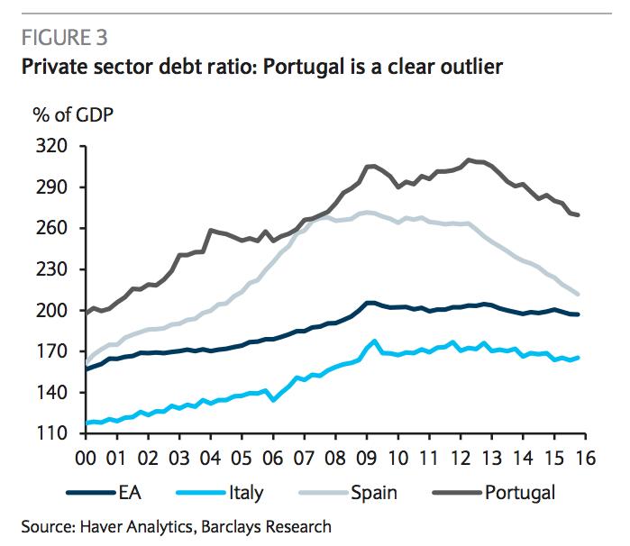 debito portogallo italia