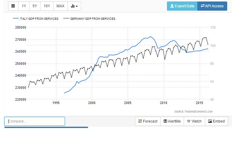 Italia Germania settore servizi