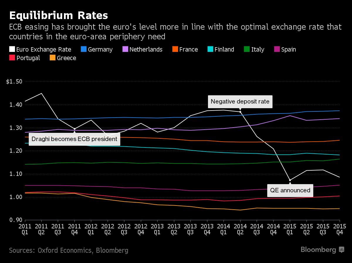 equilibrium rates