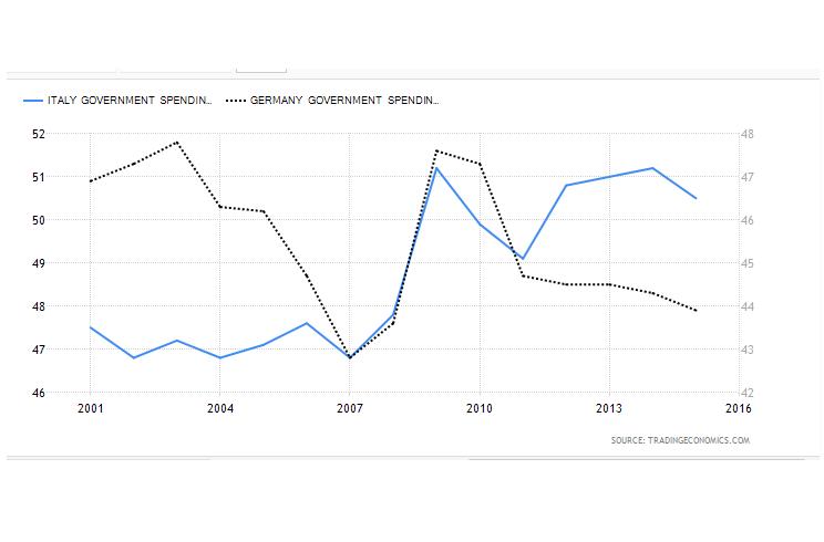 spesa pubblica su pil italia e germania