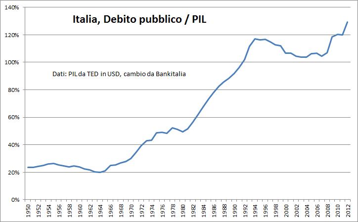 italia-debito-pubblico-percentuale-sul-pil