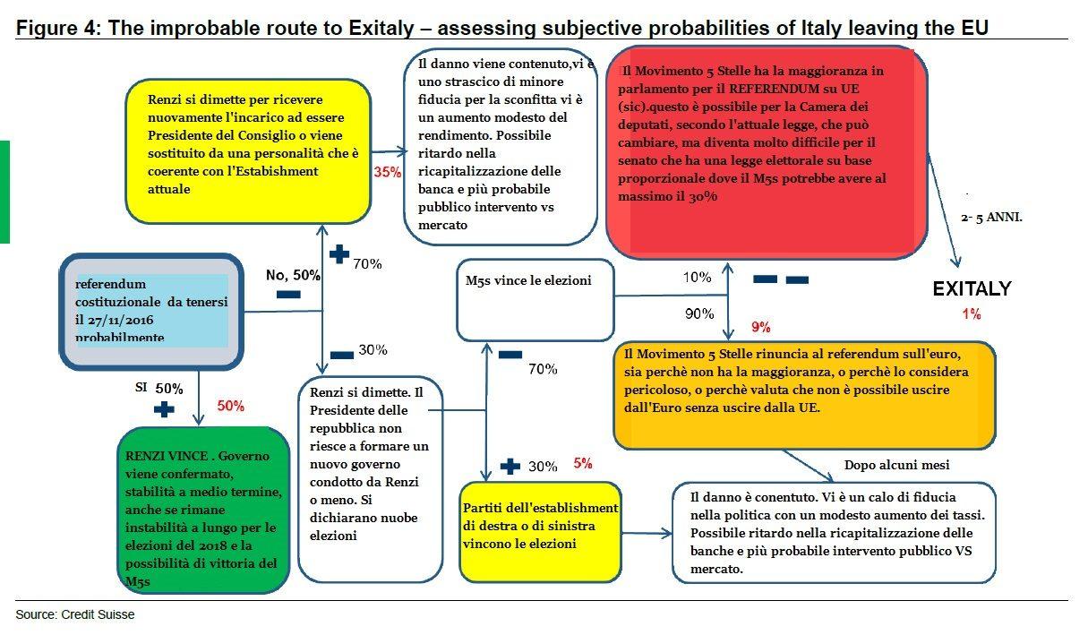 exitaly-chart-2b-ita
