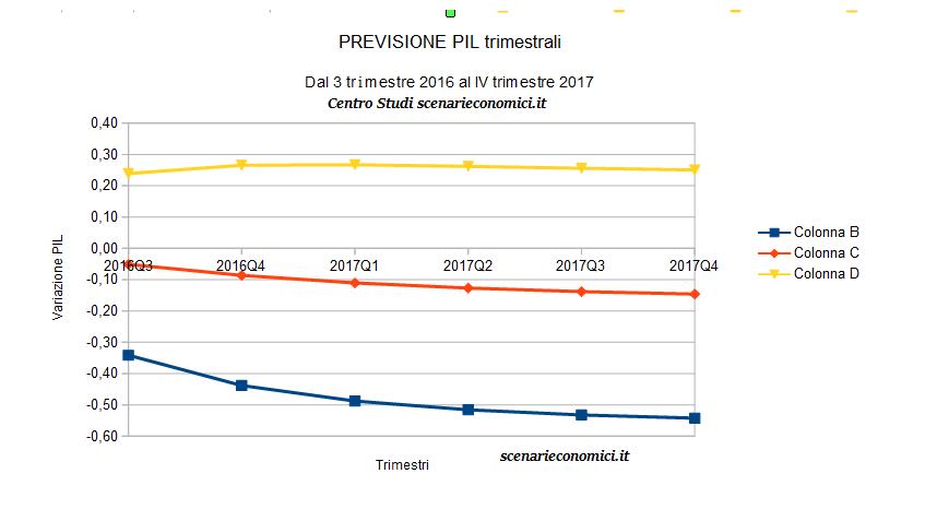 previsione PIL 38