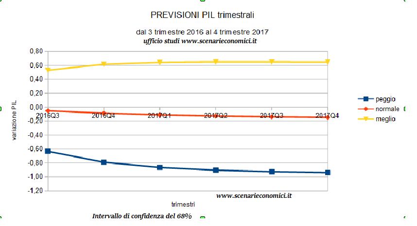 previsioni PIL di SE