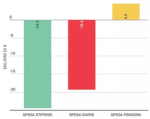 Riforma costituzionale, ogni senatore costerà di più – Truenumbers.it