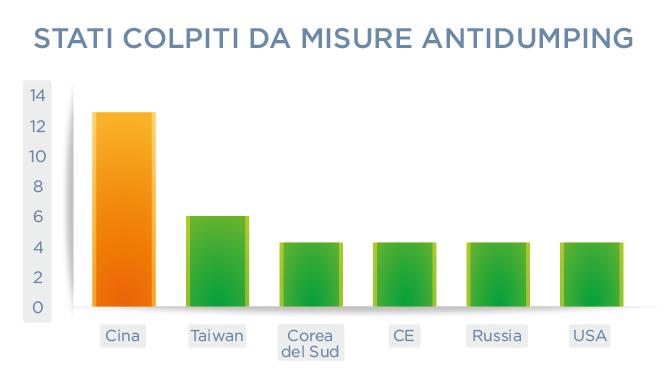 Stati colpiti da misure antidumping