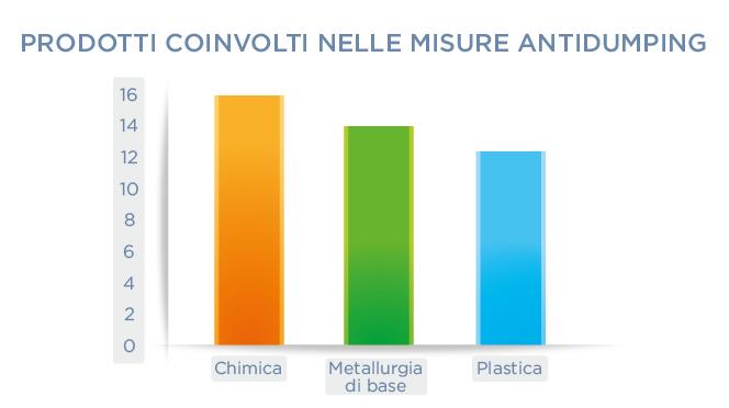Prodotti coinvolti nelle midure antidumping