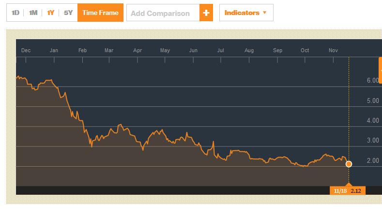 Quotazione delle azioni Banca MPS (Banca Monte dei Paschi di Siena) e analisi