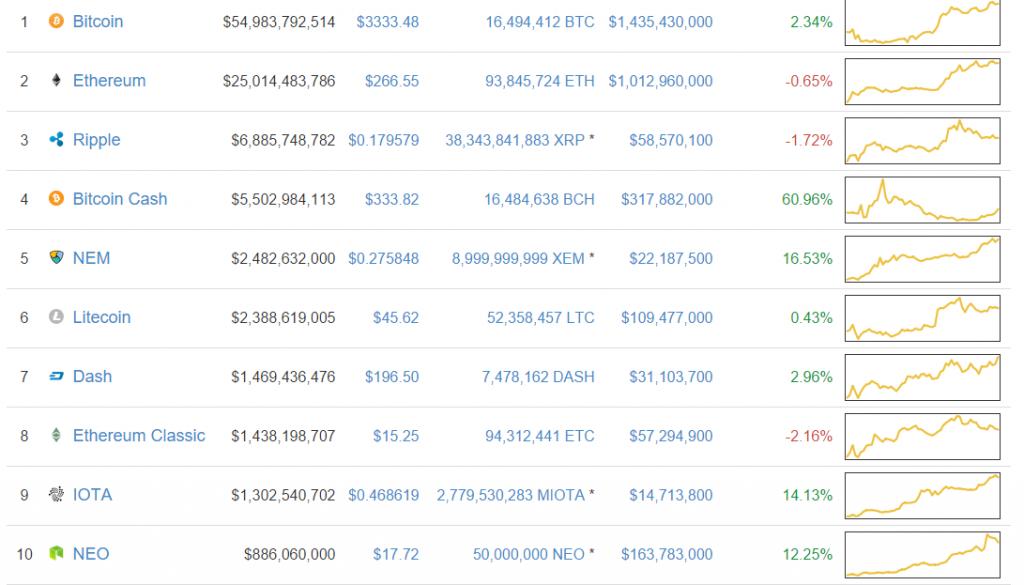 Valore Bytecoin/US dollar oggi >> Quotazione, prezzo e grafico ...