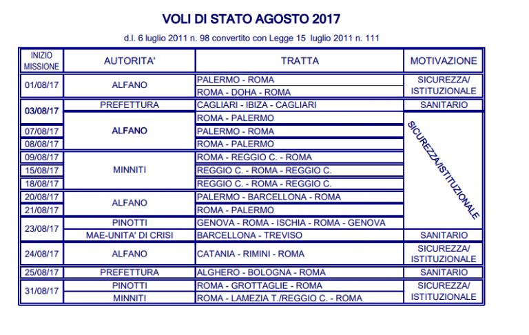LA SICILIA E' UNO STATO INDIPENDENTE!! Se no non si ...