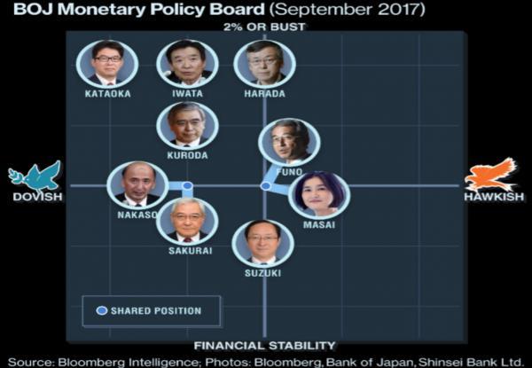 BANK OF JAPAN LASCIA INVARIATA LA POLITICA, MONETARIA, CHE RESTA ESPANSIVA