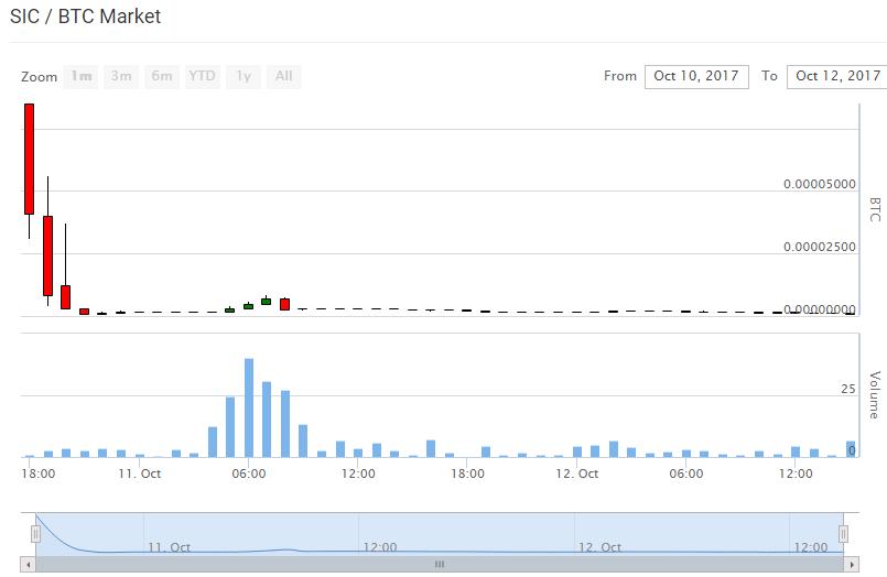 Mercato criptovalutario: attenzione a Bitcoin, Cardano ed Ethereum