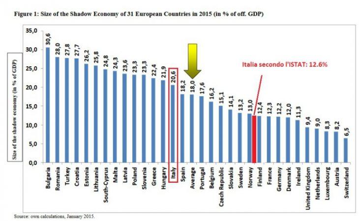 Encore, la solita propaganda sull'evasione italiana, abbaglio troppo spesso statistico. Senza dirci che l'ISTAT ha calcolato che il sommerso dell'Italia è praticamente uguale a quello tedesco!