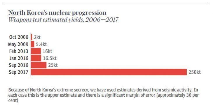 LA COREA SI PREPARA AD UN LANCIO MISSILISTICO E AD UN TEST NUCLEARE IN ATMOSFERA. LA CINA SI PREPARA ALLA GUERRA.