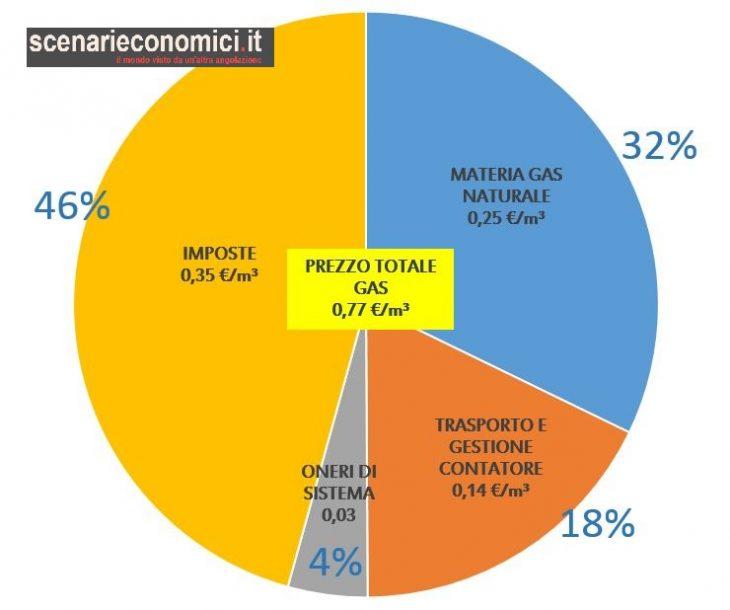 Quanto paghiamo il gas naturale in Italia, e perché?