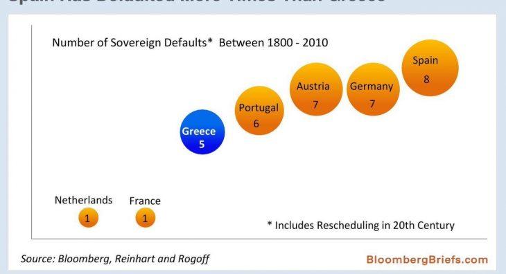 Opss La Francia ha quasi più possibilità di default rispetto all'Italia