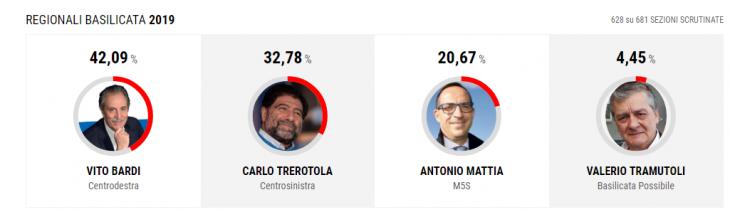 Basilicata: prosegue il trend. Cdx prima coalizione, M5s primo partito e voto di opinione, esiste la Sinistra, non il PD