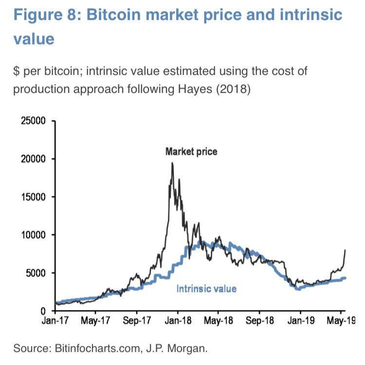 qual è il valore di mercato del bitcoin