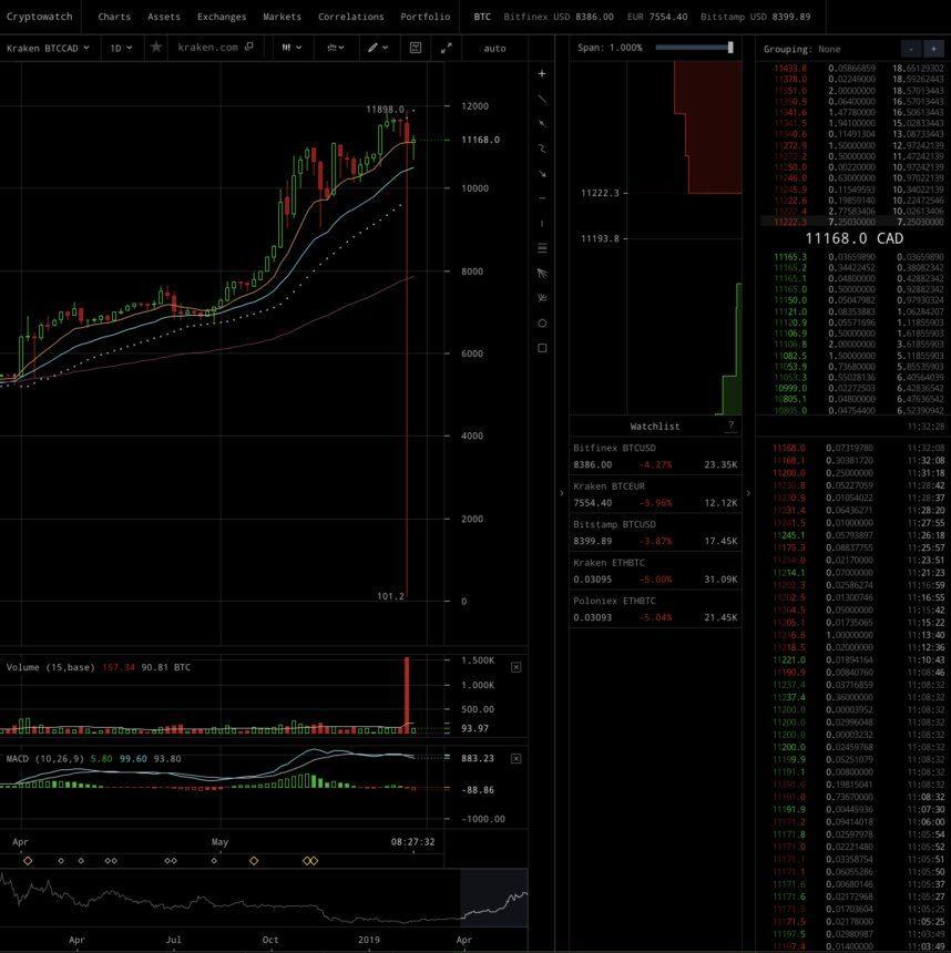 valore cad bitcoin