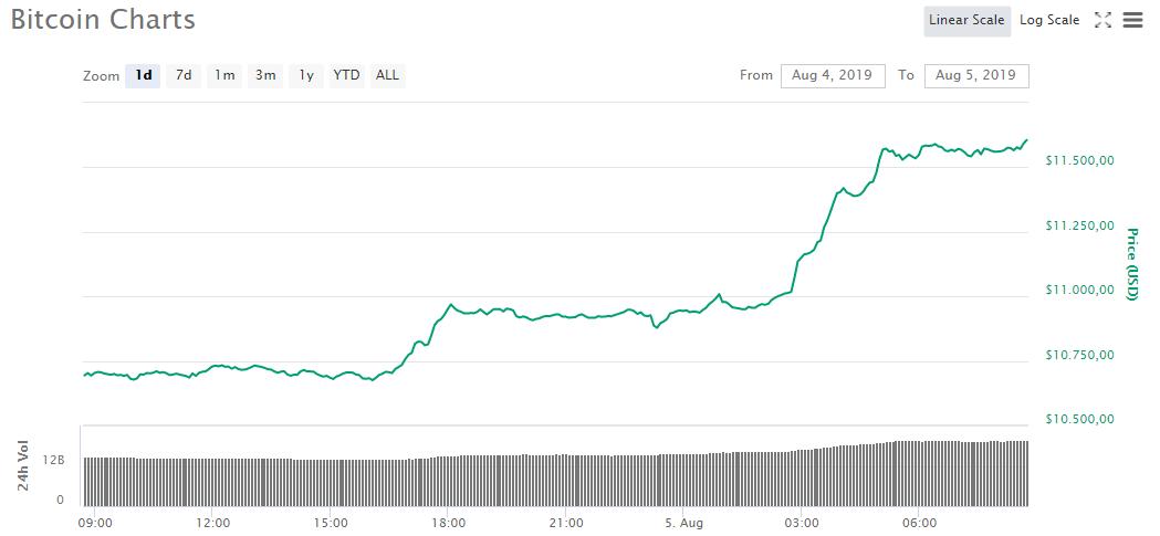 effetto da guerra commerciale su bitcoin)