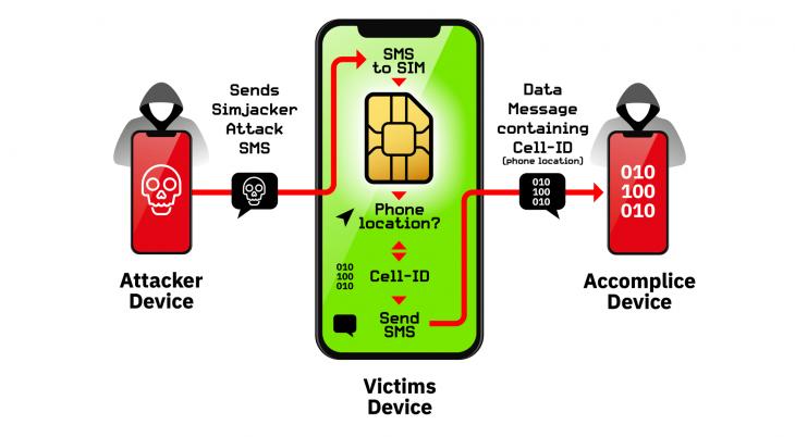TUTTI GLI SMARTPHONE POSSONO ESSERE INTERCETTATI, e non dipende dal modello….